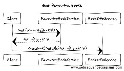 Figure 1. Sequence diagram แสดงการเรียกข้อมูล Favourite Books